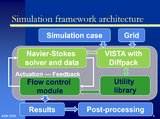 Our simulation framework architecture overview